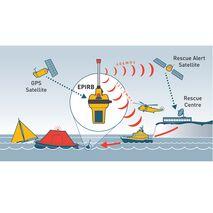 Θεσιδεικτικός Ραδιοφάρος Ocean Signal Έκτακτης Ανάγκης - EPIRB1